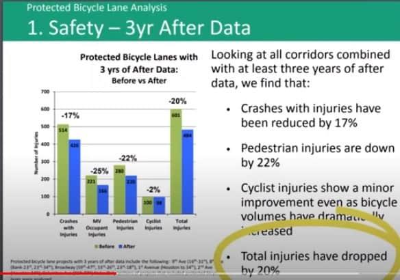 Impacto da bicicleta