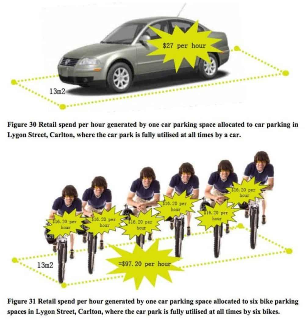 Qual o impacto da ciclovia no comércio local